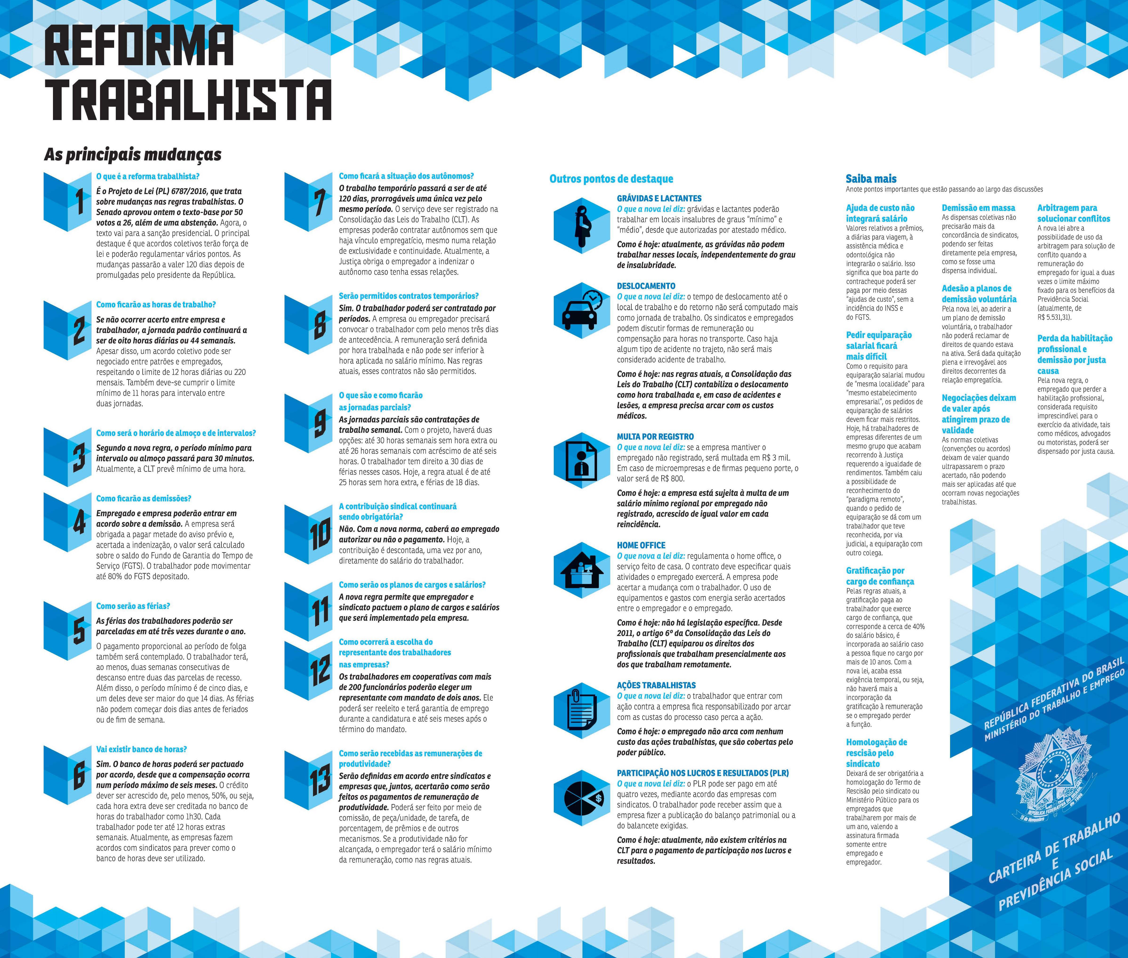 Alteracoes_reforma trabalhista_Correio Brasiliense