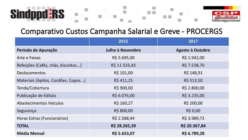 Comparativo Custos Campanha Salarial e Greve - PROCERGS
