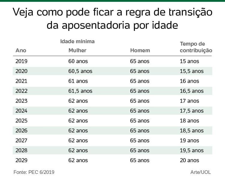 tabela-aposentadoria-1553547036857_v2_750x1