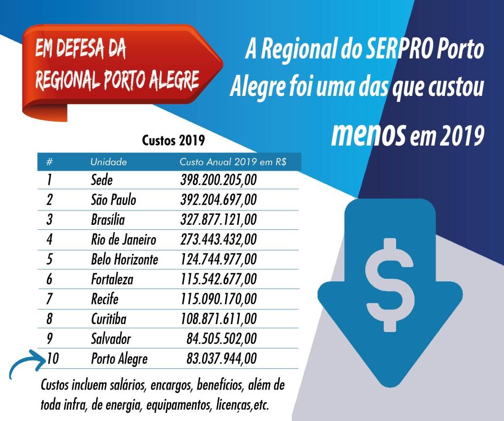 CARD SERPRO-02