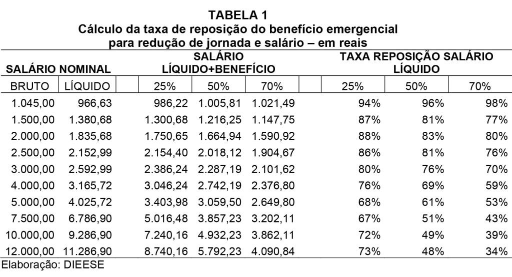 tabela1_DIEESE NOTA TEC 232 Programa emergencial governo_MP936-6_reducao de salario