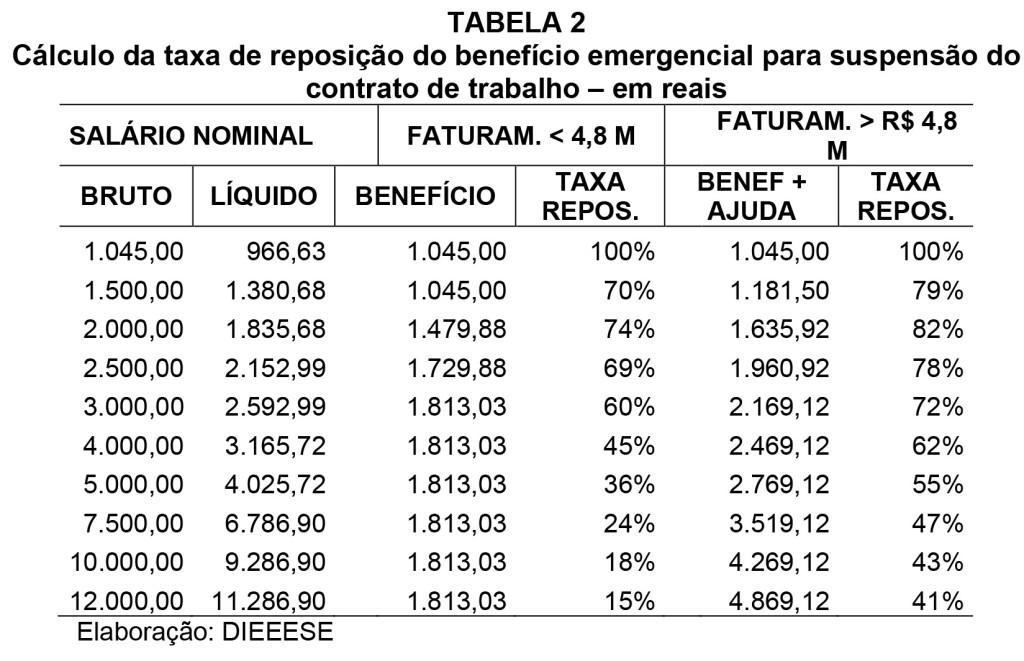tabela2_DIEESE NOTA TEC 232 Programa emergencial governo_MP936-6_suspensao contrato de trabalho